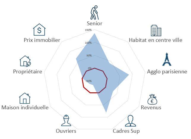 Connaissance client augmentée avec le Profil Kaliscope