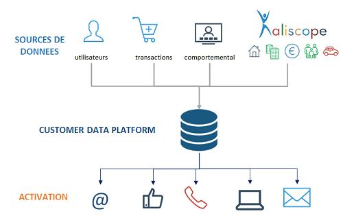 La Customer Data Platform augmentée